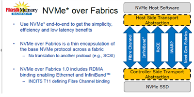 The Bottleneck Moves to the Network – Why NVMe Over Fabric